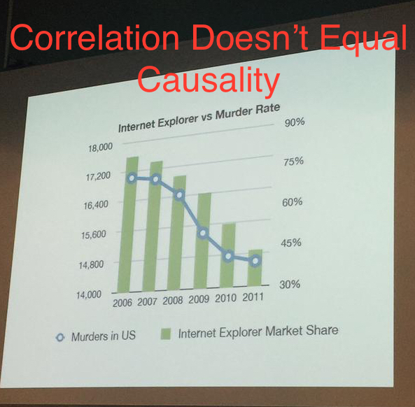 A single photo captioned ''Correlation Doesn't Equal Causality.'' The picture is of a graph presented on a projector. The graph is titled ''Internet Explorer v. Murder Rates,'' and it shows that as Internet Explorer market shares decreased, so did murders in the United States.