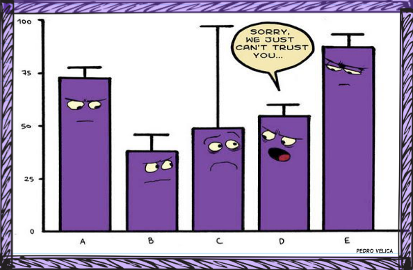 """A cartoon that displays a bar graph with five bars. Each bar has a cartoon face drawn on it, and each bar has its own error bar that indicates its own variability. The middle bar has an extremely large error bar, indicating an extreme amount of variability. The cartoon faces of all of the other bars appear to be looking suspiciously at the third bar. The fourth bar appears to be saying """"Sorry, we can't trust you"""" (because of the third bar's extremely large error bar)."""